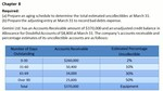 Principles of Accounting Chapter 8 Sample Problem : Determining a Bad Debt Expense
